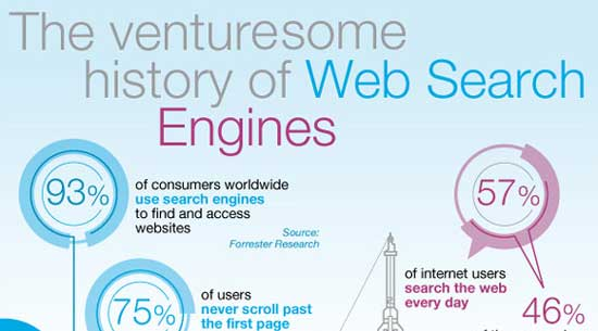 History Of Search Engine Over The Last 20 Years