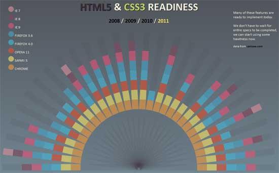 HTML5-Readyness